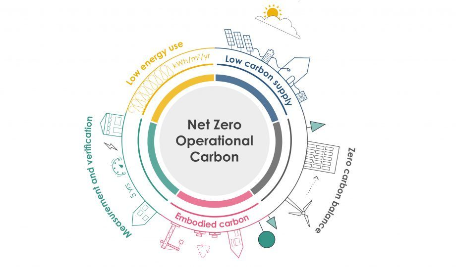 Infographic from the UK Green Building Council on the key features of new net zero carbon buildings.