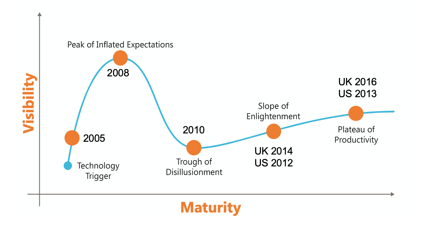 Visibility vs. Maturity of BIM Technology in AEC Industry.